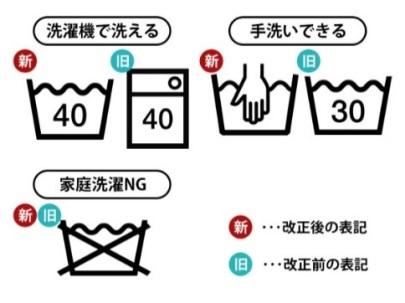 洗濯絵表示